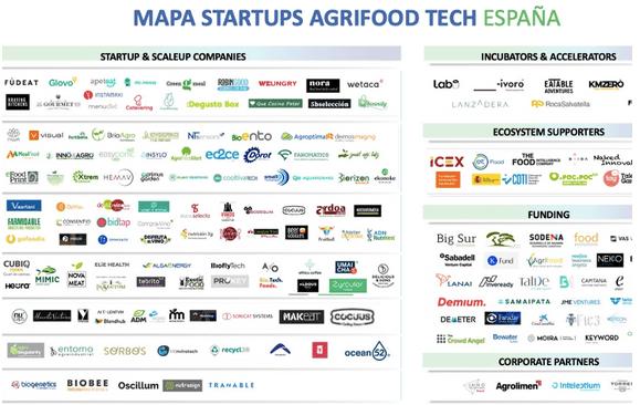 Imagen de la noticia Tsunami de innovación y oportunidades para el foodtech en España